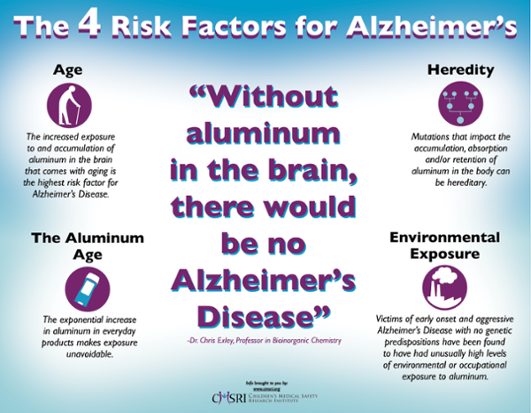 Cmsri infographic 4 20risk 20factors 20for 20alzheimers 061317 20update